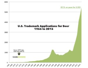 NW beer trademark applications chart 1966 to 2015