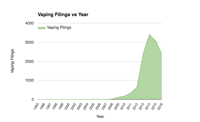 Vaping filings per year
